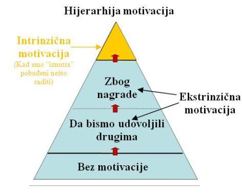 MOtivacija-intrinzicna-i-ekstrinzicna