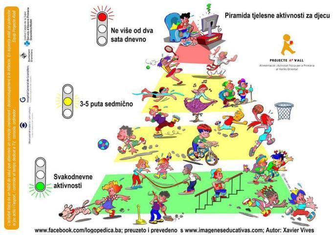 Piramida telesnih aktivnosti